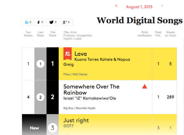 GOT7-Just-Right-Billboard-World-Digital-Singles